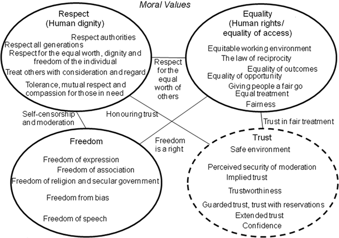 What are moral values? - Ask com