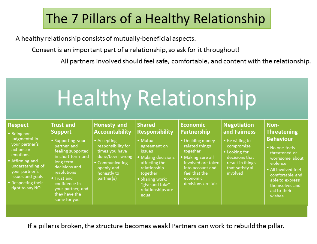 qualities of a healthy relationship essay