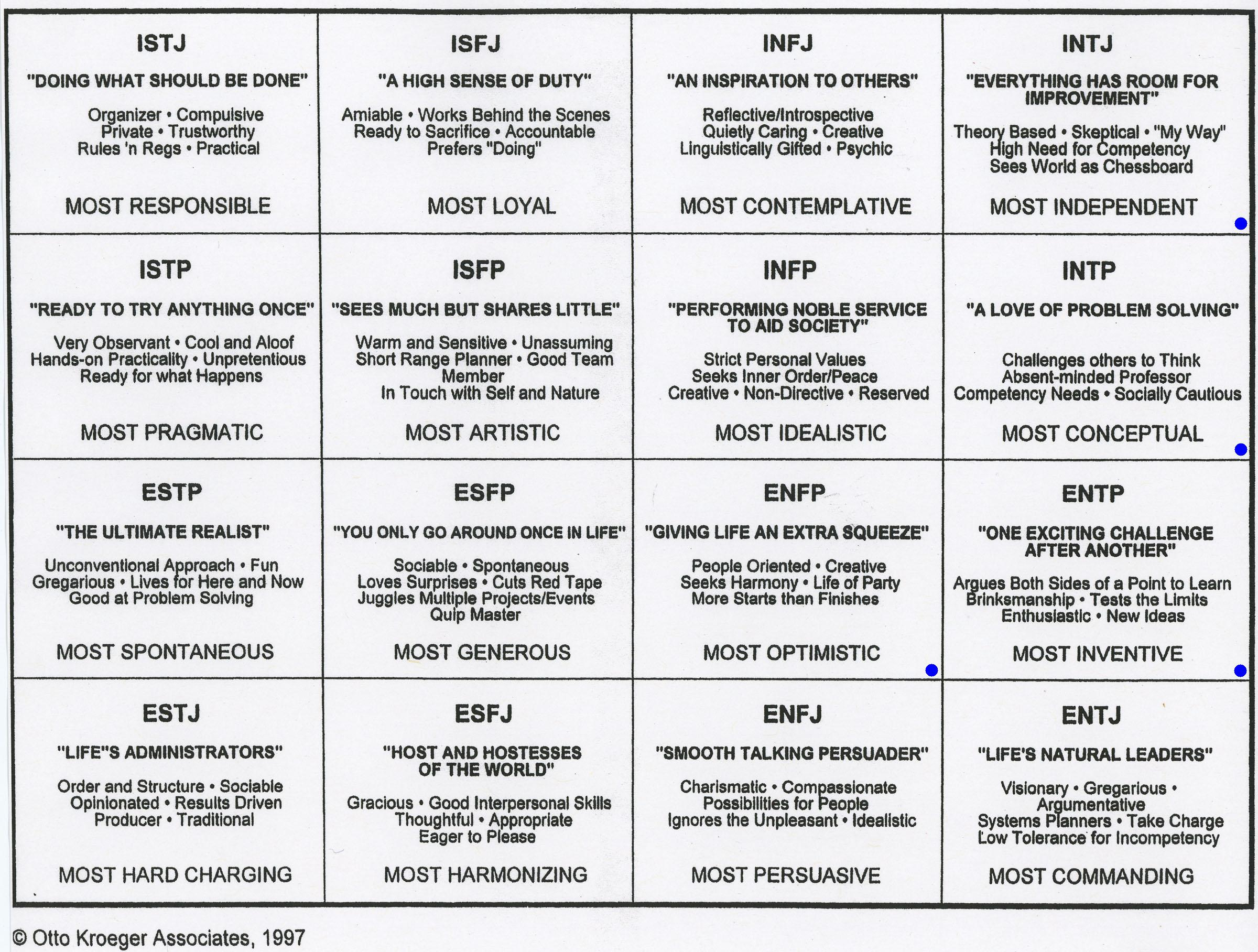 It's just a graphic of Gargantuan Short Myers Briggs Test Printable