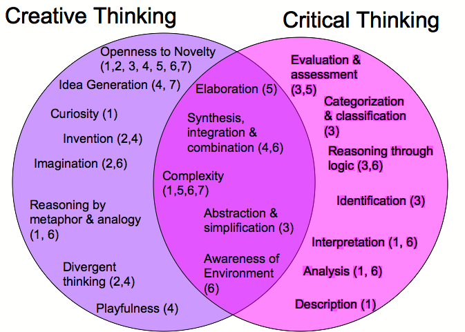 critical thinking and creative thinking similarities Mla parenthetical citation scientific hypothesis examples in logic examples electronic source creative thinking vs critical thinking: creative thinking vs.