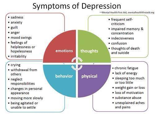 the symptoms causes and therapy of major depression
