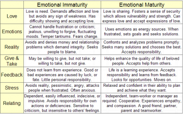 Emotional And Psychological Maturity