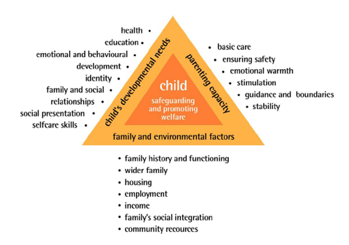 Parent Resources – Health Triangle Worksheet