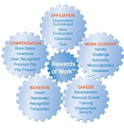 why do people work why be Why be a dentist there are as many reasons to be a dentist as there are dentists it is a career that provides plenty of rewards and challenges as well as an opportunity to help people and make communities healthier places.