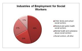 career research social worker Careers in social work uniting passion with lifelong purpose according to the us department of labor, social work employment is expected to increase through 2022 the aging baby boom generation is driving the demand for gerontology social workers likewise, the need for social workers specializing in substance.